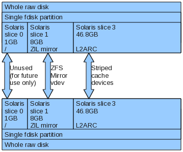 ssd partition layout