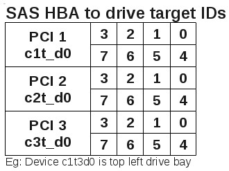 HBA to device mapping